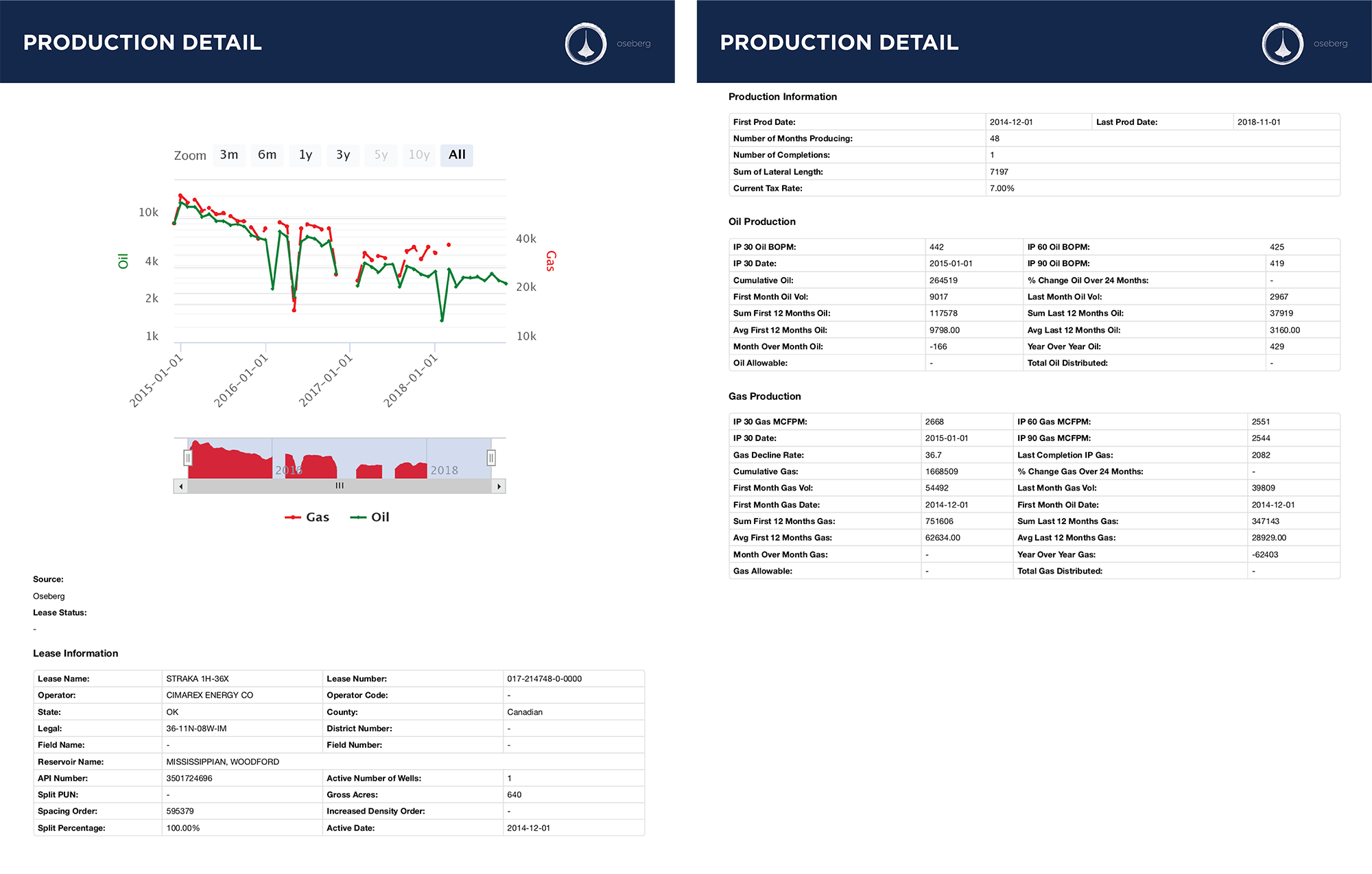 Production Output Report Example